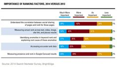 Search Engine Marketing - The State of SEO in 2014 : MarketingProfs Article