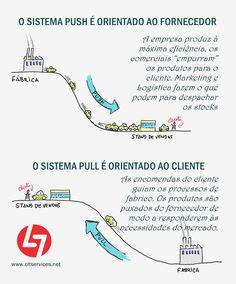 Um modo simples de explicar a mudança de paradigma que o pensamento lean preconiza. Fabrique just in time e não just in case. Em vez de previsões (forecasting) opte por ouvir a voz do cliente (voice of customer).  Saiba mais da oferta de Serviços de Consultoria Empresarial da Comunidade Lean Thinking aqui neste link: http://cltservices.net/leanconsulting/  João Paulo Pinto, mgt@cltservices.net (936000079)