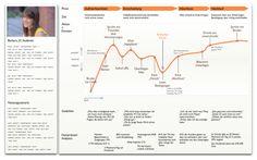 Customer Journey, User Experience, Maps und der umfassende Blick auf den Nutzer