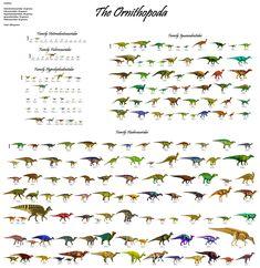 The Ornithopoda: Every ornithopod dinosaur discovered as of (01/13/2018); 5 families, 208 genera