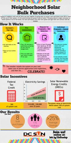 Infographic explaining the process of Solar Bulk Purchasing