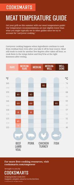 Meat Temperature Guide via @cooksmarts #grilling #infographics