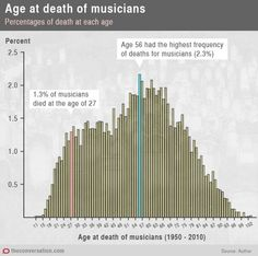 The 27 Club is a myth: 56 is the bum note for musicians