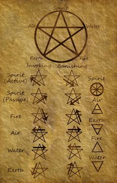 pentagram (invoking and banishing)