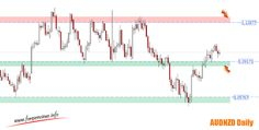 Weekly Forex Review – 30th of November to the 4th of December