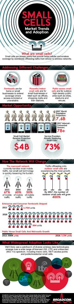 Small Cells: Market Trends & Adoption