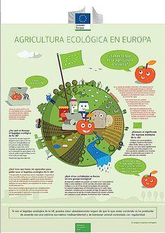 INFOGRAFIA: AGRICULTURA ECOLOGICA EN EUROPA