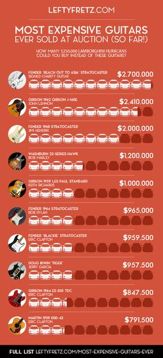 10 Most Expensive Guitars Ever Sold Infographic