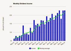 dividend growth chart september