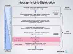 Another perspective on link building for higher ranking in Google and other search engines.