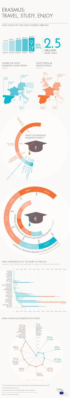 Find out more about the popular Erasmus programme