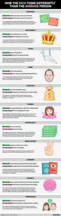 BI_Graphics_How the rich think differently than the average person finance 11 ways rich people think differently from the average person Self Development, Personal Development, Energie Positive, Info Board, School Looks, Rich People, Wealthy People, Successful People, Way Of Life
