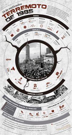 El terremoto de 1985 fue el equivalente a 1.114 bombas atómicas: | 18 Infografías que te harán cambiar la forma de ver a México