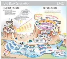 The Big Data Storymap--- Understand the big data journey in a pictorial format. Look at how big data went from an idea to a reality.