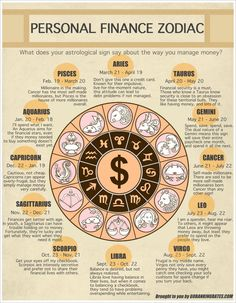 Personal Finances for each zodiac sign