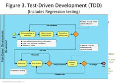 A Proposal for an Agile Development Testing V-Model > Business Analyst Community & Resources | Modern Analyst