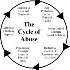 With finally having a name for what I'm dealing with, narcissistic abuse syndrome is probably the hardest thing the Lord has put me through, because I deal with issues I still have from that past relationship every day. But I know if I focus on the lord, I can do anything... Which mean I will get over this and I will get through it.