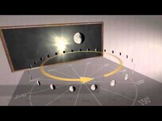 https://www.youtube.com/watch?v=P5LzJrVKmBk  Sun, Moon, and Stars Prove the Flat Earth  by Eric Dubay