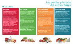 Dieta Dukan: FASES