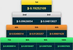 Free Bitcoin Wallet, Faucet, Lottery and Dice! Free Bitcoin Mining, How To Make Money, How To Get, Bitcoin Wallet, Blockchain Technology, Do Anything, Cryptocurrency, Accounting, Investing