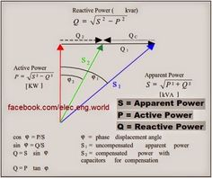 Electrical Engineering World: Relationship between S,P,Q