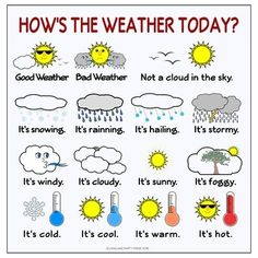 FREE English Language Weather Poster, El tiempo en inglés, O tempo em inglês, The weather in the English English Activities For Kids, Learning English For Kids, English Teaching Resources, English Lessons For Kids, English Worksheets For Kids, Kids English, English Language Learning, English English, French Language