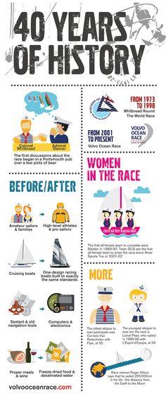 Volvo Ocean Race | 40 years of history #vor #volvooceanrace