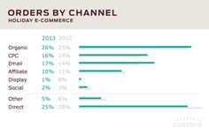 Santa's elves weren't the only ones busy this past holiday season. Paid search was also working overtime to make sure shoppers ended up with perfect holiday gifts. The share of e-commerce transactions driven by SEM during November-December 2013 was 15%, up from 14% in 2012.  And, organic search accounted for 26% of holiday e-commerce orders. Clearly, Google was the gatekeeper for e-commerce success, with over 40% of all e-commerce sales originating in search queries.