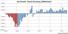 U.S. job growth improves, exceeds expectations