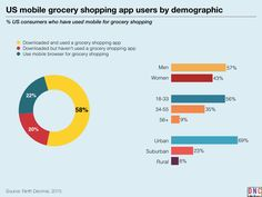 keynote charts Mapping the Grocery Shoppers Mobile Path-to-Purchase.013_