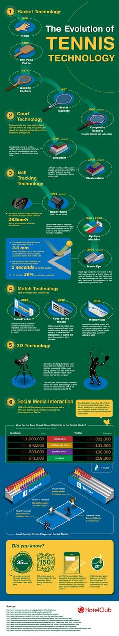 Evolution of Tennis Technology infographic