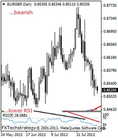 EURGBP- Under Pressure, Sees Further Bearishness. - Stock Trading Community - News, Penny Stocks, Forex, Day Traders