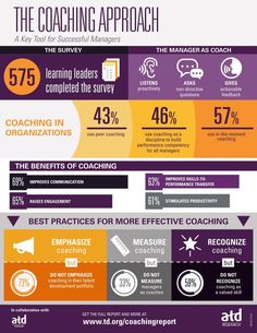 The Coaching Approach: A Key Tool for Successful Managers infographic by ATD Research.
