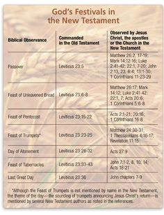 The Feast Days seen in both the old new testaments. (Christians and Jews hold opposite views about the Old Testament scriptures, so they commemorate them differently)