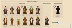 Star Wars Infographic - Murera | http://www.murera.com/starwars // La cagó!!