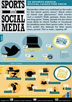 Social Media And Sports  #Sociograph #Sports