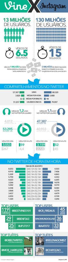 Infográfico: #Vine x #Instagram – uma batalha em números.
