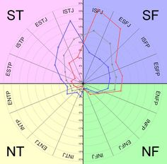 MBTI Distribution Chart: Females in Red, Males in Blue, Totals in Gray