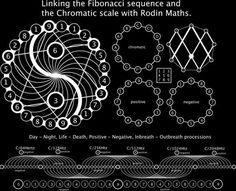 Nikola Tesla 3 6 9 and the Chromatic Scale Nikola Tesla, Tesla 3 6 9, Yi King, Sacred Geometry Symbols, Platonic Solid, Fibonacci Spiral, Fibonacci Number, E Mc2, Crop Circles