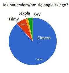 True #eleven #mem Very Funny Memes, Wtf Funny, Youtube Memes, Past Tens, Pictures Of People, Anime, Im In Love, Fnaf, Poland