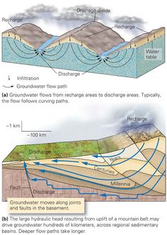 Keystone Species, Planetary System, Science Illustration, Plate Tectonics, Physical Geography, Rocks And Minerals, Fresh Water, Flow, Road Trip