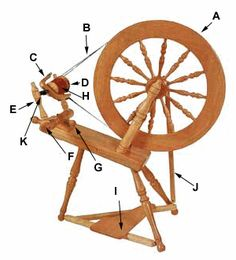 The Joy of Handspinning � Hand spinning wool into yarn with a spinning wheel or drop spindle � Parts of the Spinning Wheel