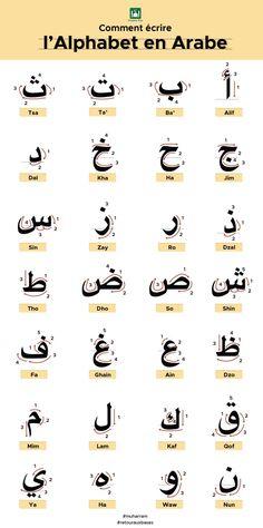 Islamic Alphabet, Learn Arabic Alphabet, Asl Sign Language, Arabic Language, Alphabet Writing Practice, Write Arabic, Work On Writing, Learn Quran, Kids Poster