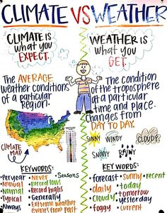 5th Grade Science Projects, Fourth Grade Science, Science Classroom, Teaching Science, Science Notes, Science Ideas, Weather Vs Climate, Teaching Weather, Science Anchor Charts