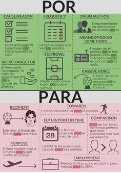 "Por and para can be very confusing, since both translate to ""for"" in English! Here's some tips on how to decipher when to use them."