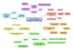 16 As Level Ideas Sociology A Level Sociology Sociology Theory
