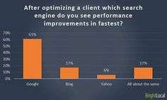In your experience, after optimizing a client which search engine do you see performance improvements in fastest?