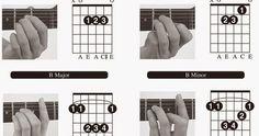 Blog sobre la guitarra Guitar Classes, B Minor, Guitar Chords, Spring Crafts, Blog, Board, Jesus Saves, Music Instruments, Guitar Chord Chart