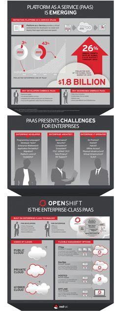 L'émergence du PaaS (Platform as a Service) décrite dans cette infographie Red Hat