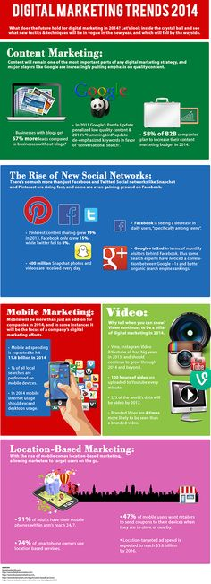2014 Digital Marketing Trends Gaynor Parke #PinterestExpert #FacebookMarketing www.socialmediamamma.com Business Infographic
